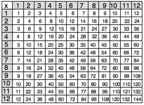 math_multiplication_chart