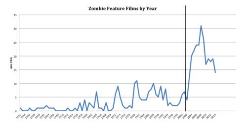 zombie-graph